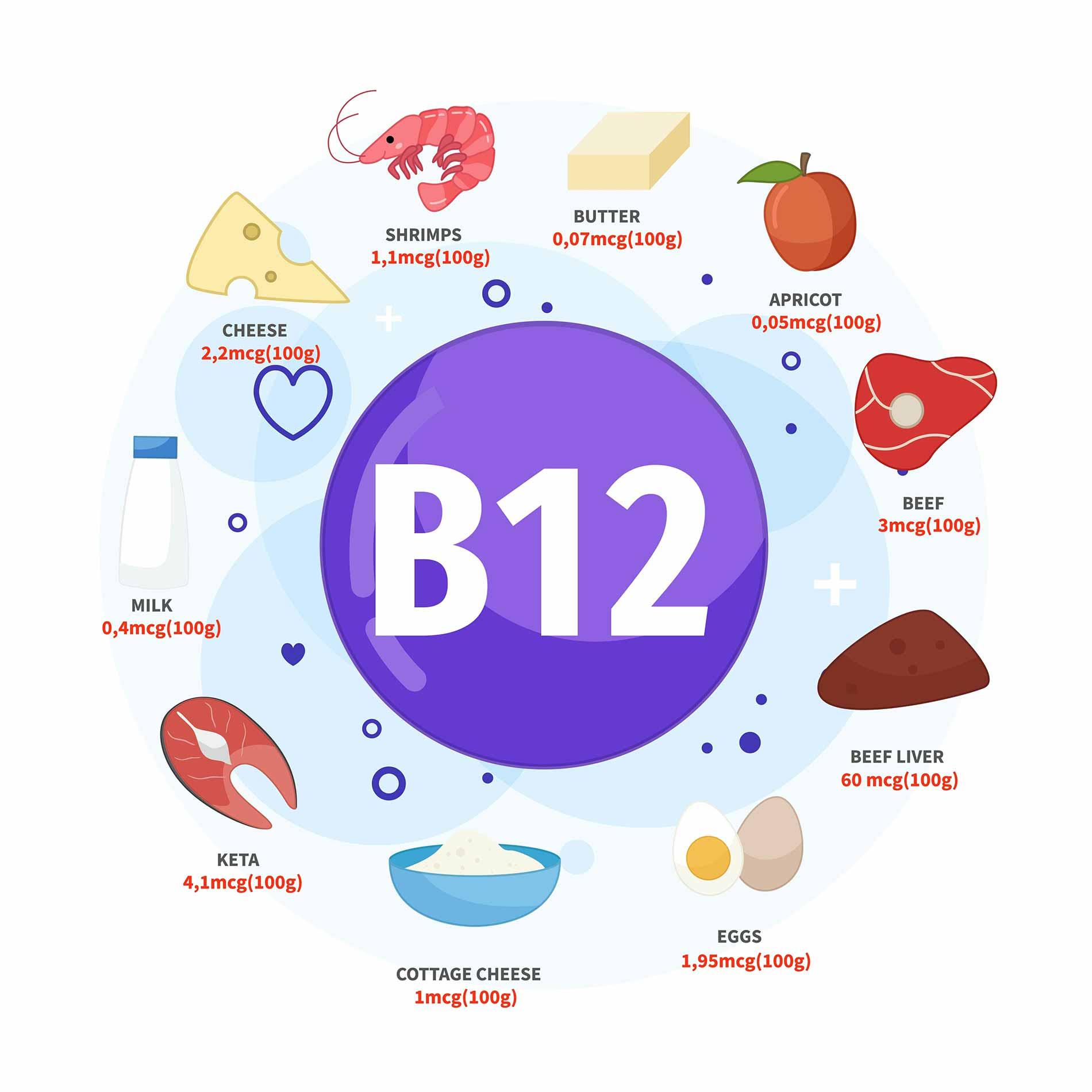 Vitamin-B12-deficiency-is-rare